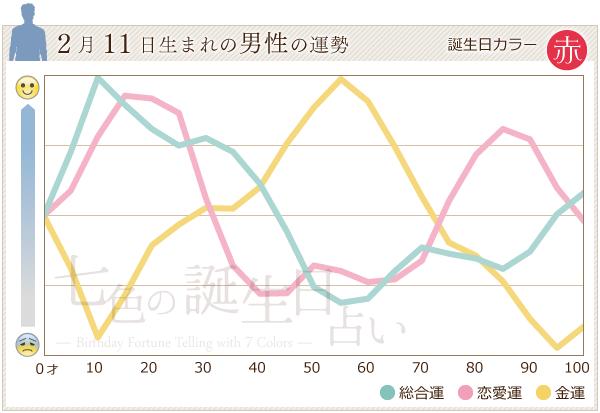 2月11日生まれの男性の運勢グラフ