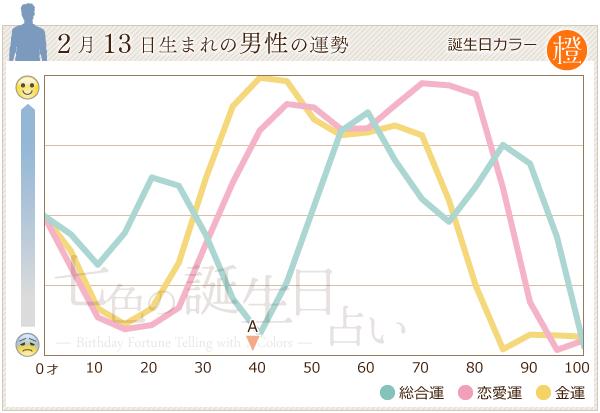 2月13日生まれの男性の運勢グラフ
