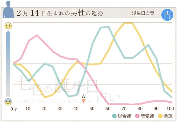 2月14日生まれの男性の運勢グラフ