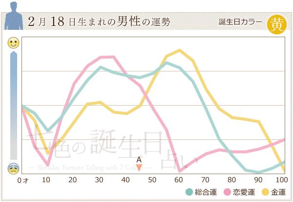 2月18日生まれの男性の運勢グラフ
