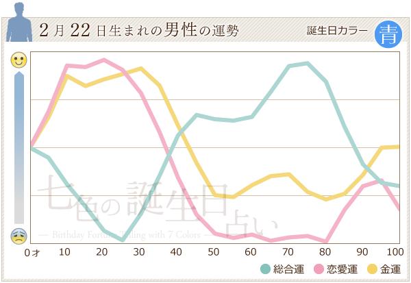 2月22日生まれの男性の運勢グラフ