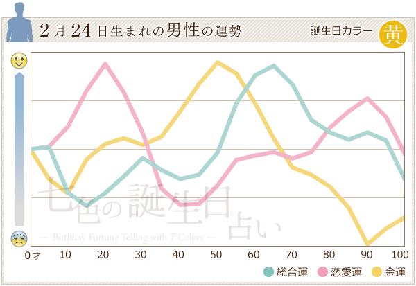 2月24日生まれの男性の運勢グラフ