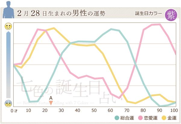 2月28日生まれの男性の運勢グラフ