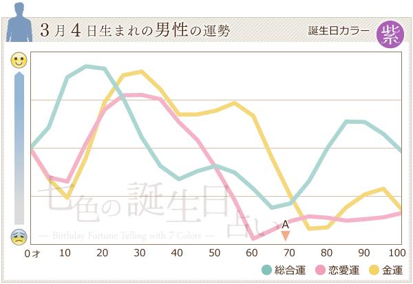 3月4日生まれの男性の運勢グラフ