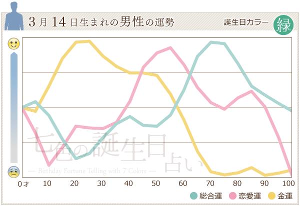 3月14日生まれの男性の運勢グラフ