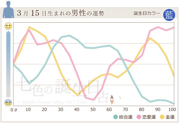 3月15日生まれの男性の運勢グラフ