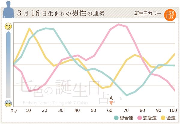 3月16日生まれの男性の運勢グラフ