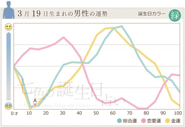 3月19日生まれの男性の運勢グラフ