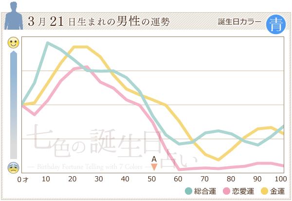 3月21日生まれの男性の運勢グラフ
