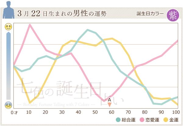 3月22日生まれの男性の運勢グラフ