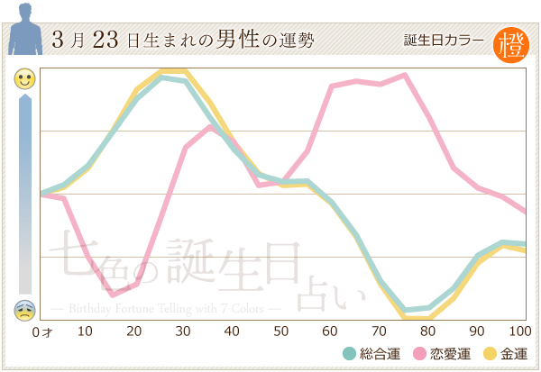 3月23日生まれの男性の運勢グラフ