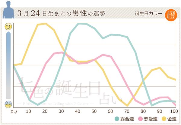 3月24日生まれの男性の運勢グラフ