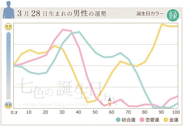 3月28日生まれの男性の運勢グラフ