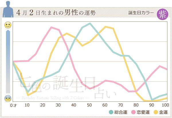 4月2日生まれの男性の運勢グラフ