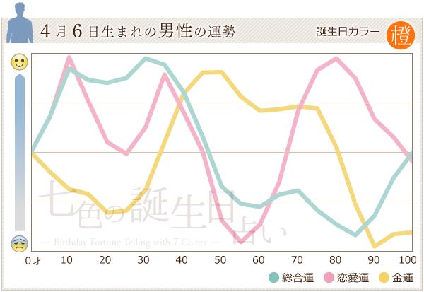 4月6日生まれの男性の運勢グラフ