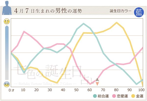 4月7日生まれの男性の運勢グラフ