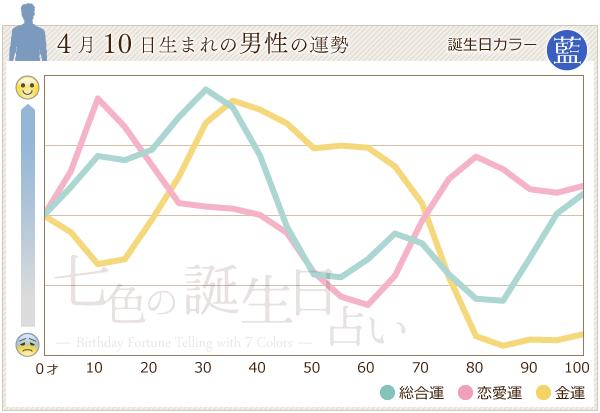 4月10日生まれの男性の運勢グラフ