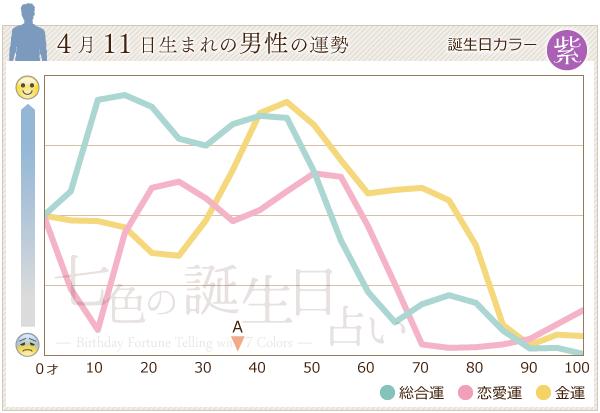 4月11日生まれの男性の運勢グラフ