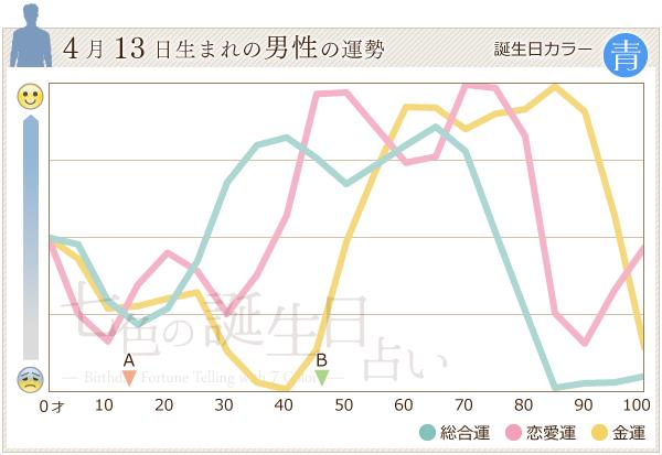 4月13日生まれの男性の運勢グラフ