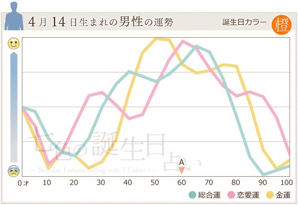 4月14日生まれの男性の運勢グラフ