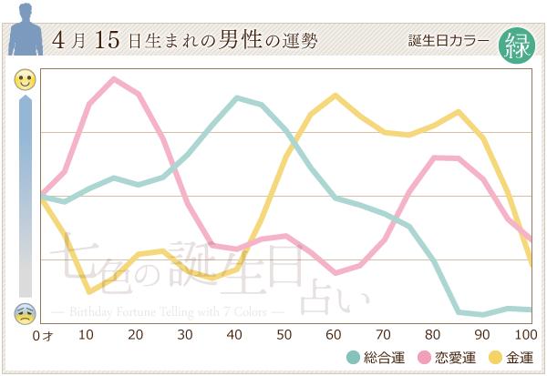 4月15日生まれの男性の運勢グラフ