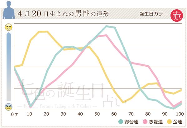 4月20日生まれの男性の運勢グラフ