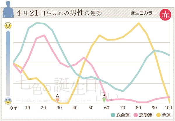 4月21日生まれの男性の運勢グラフ