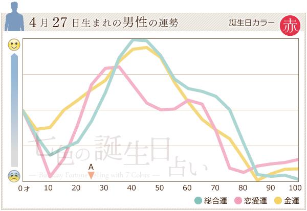 4月27日生まれの男性の運勢グラフ