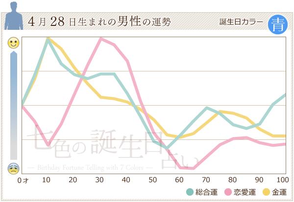4月28日生まれの男性の運勢グラフ