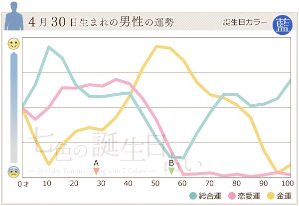 4月30日生まれの男性の運勢グラフ