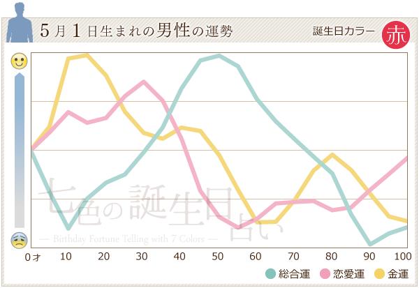 5月1日生まれの男性の運勢グラフ
