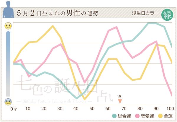 5月2日生まれの男性の運勢グラフ