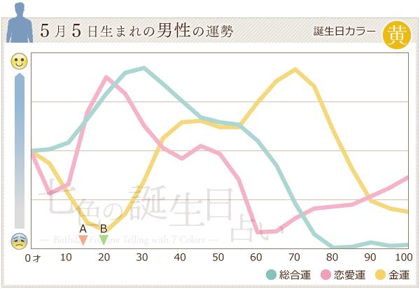 5月5日生まれの男性の運勢グラフ