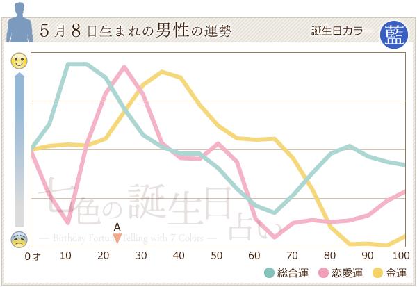 5月8日生まれの男性の運勢グラフ