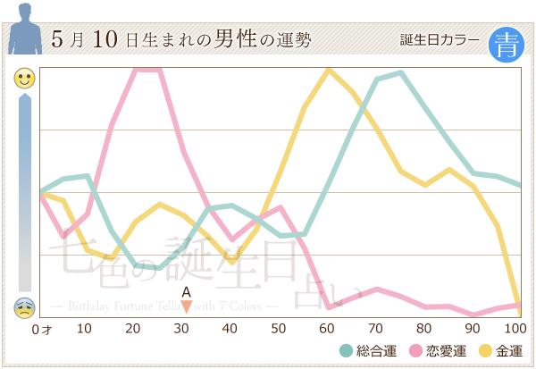 5月10日生まれの男性の運勢グラフ