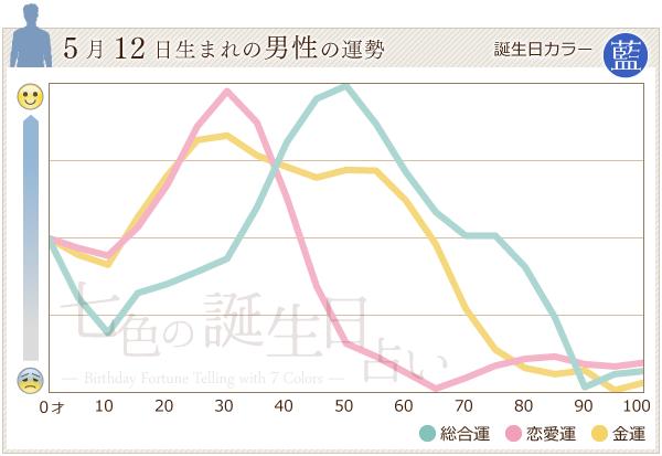 5月12日生まれの男性の運勢グラフ