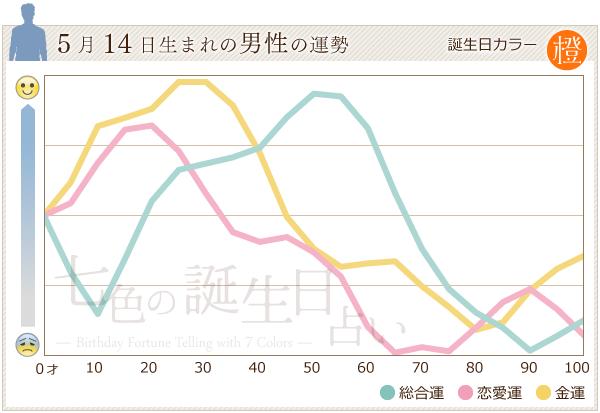 5月14日生まれの男性の運勢グラフ