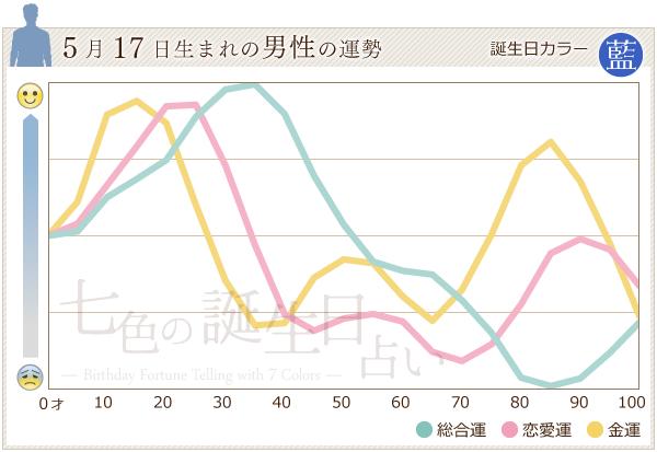 5月17日生まれの男性の運勢グラフ