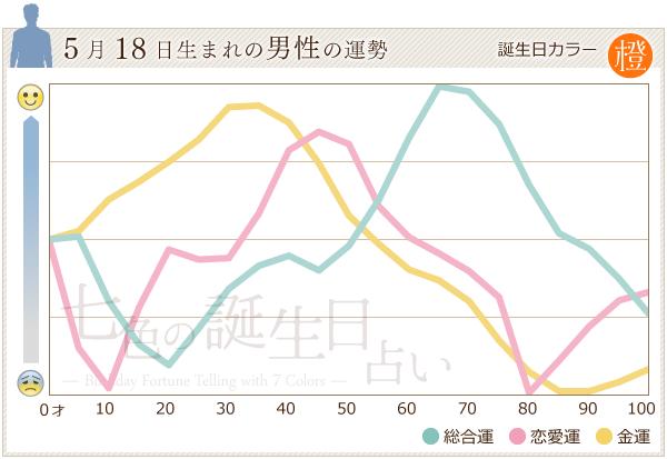 5月18日生まれの男性の運勢グラフ