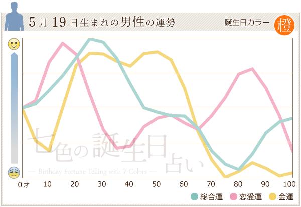 5月19日生まれの男性の運勢グラフ