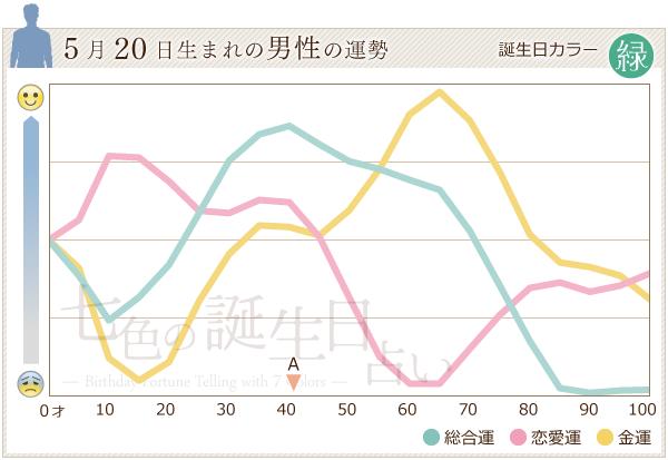 5月20日生まれの男性の運勢グラフ