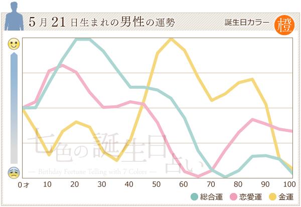 5月21日生まれの男性の運勢グラフ