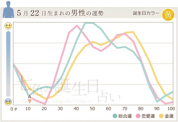 5月22日生まれの男性の運勢グラフ