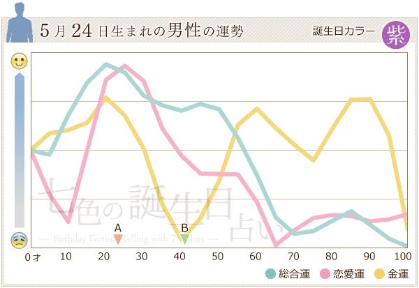 5月24日生まれの男性の運勢グラフ