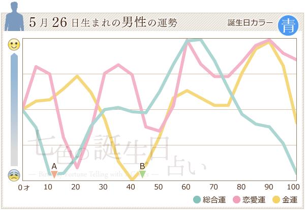 5月26日生まれの男性の運勢グラフ
