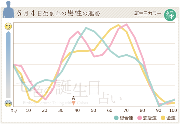 6月4日生まれの男性の運勢グラフ