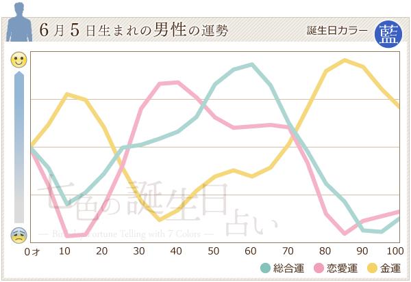 6月5日生まれの男性の運勢グラフ