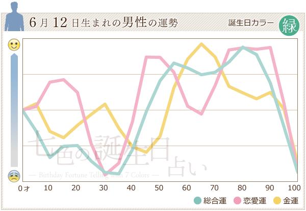 6月12日生まれの男性の運勢グラフ