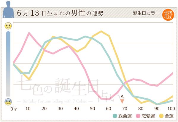 6月13日生まれの男性の運勢グラフ