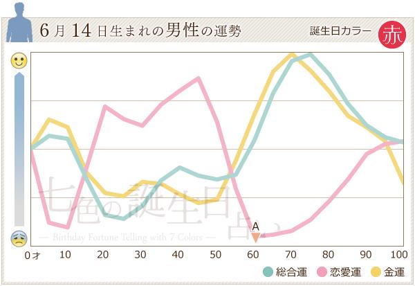 6月14日生まれの男性の運勢グラフ